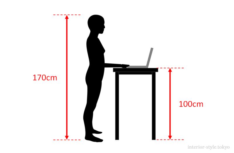スタンディングデスクの高さの参考例