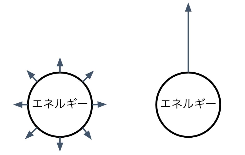 エッセンシャル思考の効果を表したイラスト
