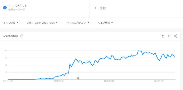日本での過去10年のミニマリストの検索回数