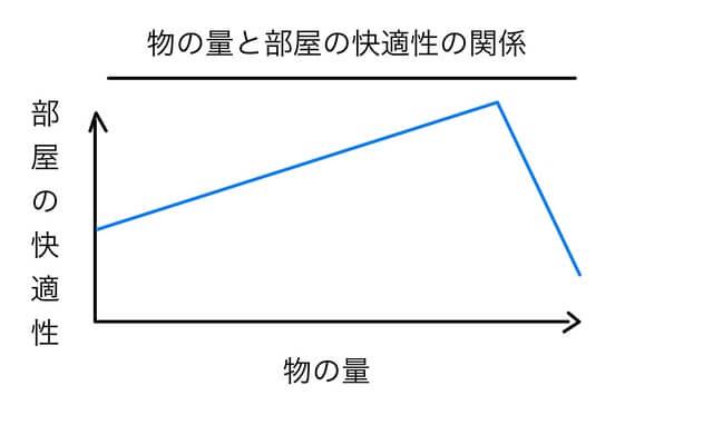 物の量と部屋の快適性の関係